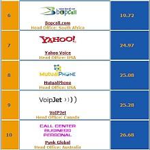 Comparare e Scegliere i migliori Servizi di Telefonia VoIP