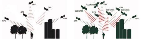 GPS + GLONASS per Localizzazione piú Rapida e Precisa